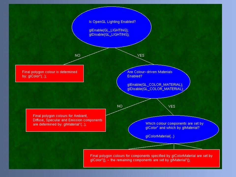 Lighting Factors & Direction Dalam proses rendering, lighting dipengaruhi oleh faktor-faktor berikut : – Jarak objek dengan sumber cahaya – Posisi objek – Bentuk permukaan objek Beberapa arah pantulan cahaya terhadap objek : – Specular – Diffuse – Translucent