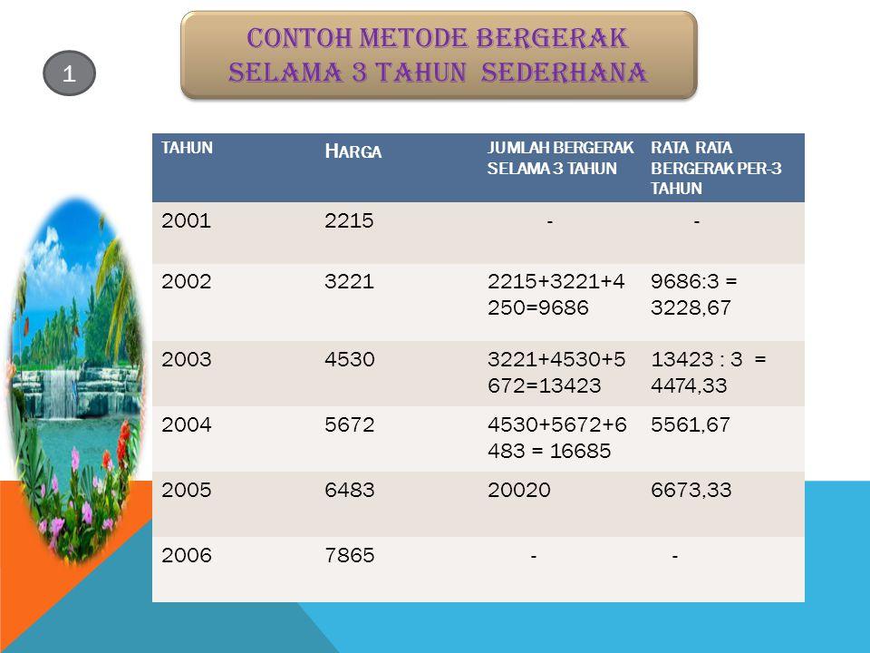 Contoh metode bergerak selama 3 tahun sederhana TAHUN H ARGA JUMLAH BERGERAK SELAMA 3 TAHUN RATA RATA BERGERAK PER-3 TAHUN 20012215 - - 200232212215+3221+4 250=9686 9686:3 = 3228,67 200345303221+4530+5 672=13423 13423 : 3 = 4474,33 200456724530+5672+6 483 = 16685 5561,67 20056483200206673,33 20067865 - - 1