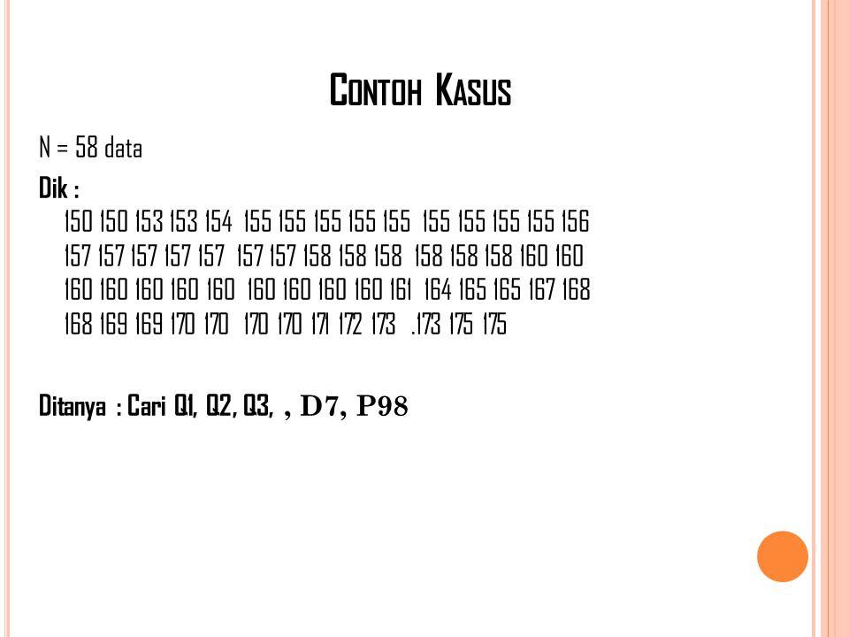 C ONTOH K ASUS N = 58 data Dik : 150 150 153 153 154 155 155 155 155 155 155 155 155 155 156 157 157 157 157 157 157 157 158 158 158 158 158 158 160 1