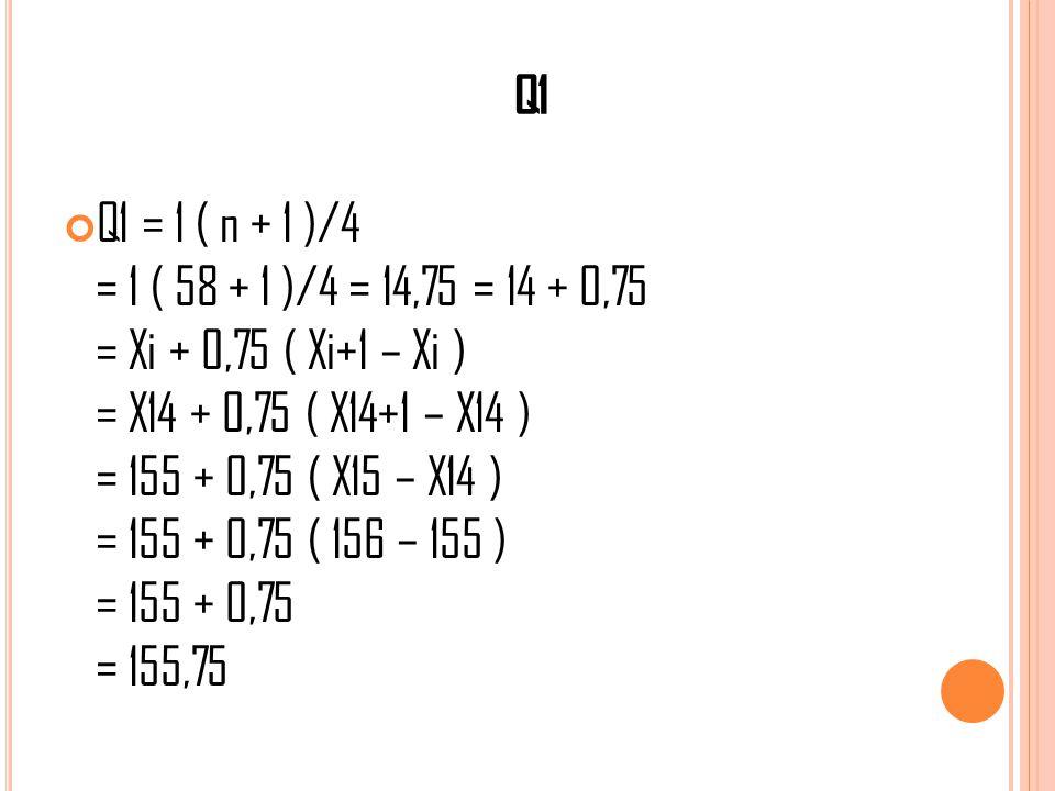 Q1 Q1 = 1 ( n + 1 )/4 = 1 ( 58 + 1 )/4 = 14,75 = 14 + 0,75 = Xi + 0,75 ( Xi+1 – Xi ) = X14 + 0,75 ( X14+1 – X14 ) = 155 + 0,75 ( X15 – X14 ) = 155 + 0