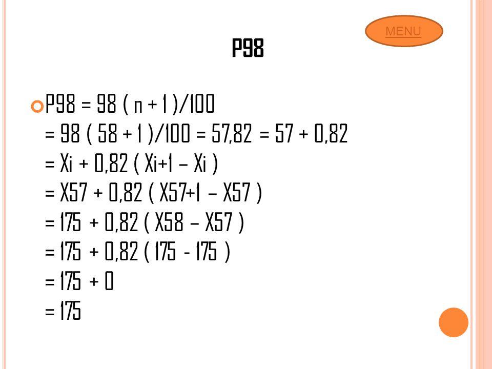 P98 P98 = 98 ( n + 1 )/100 = 98 ( 58 + 1 )/100 = 57,82 = 57 + 0,82 = Xi + 0,82 ( Xi+1 – Xi ) = X57 + 0,82 ( X57+1 – X57 ) = 175 + 0,82 ( X58 – X57 ) =