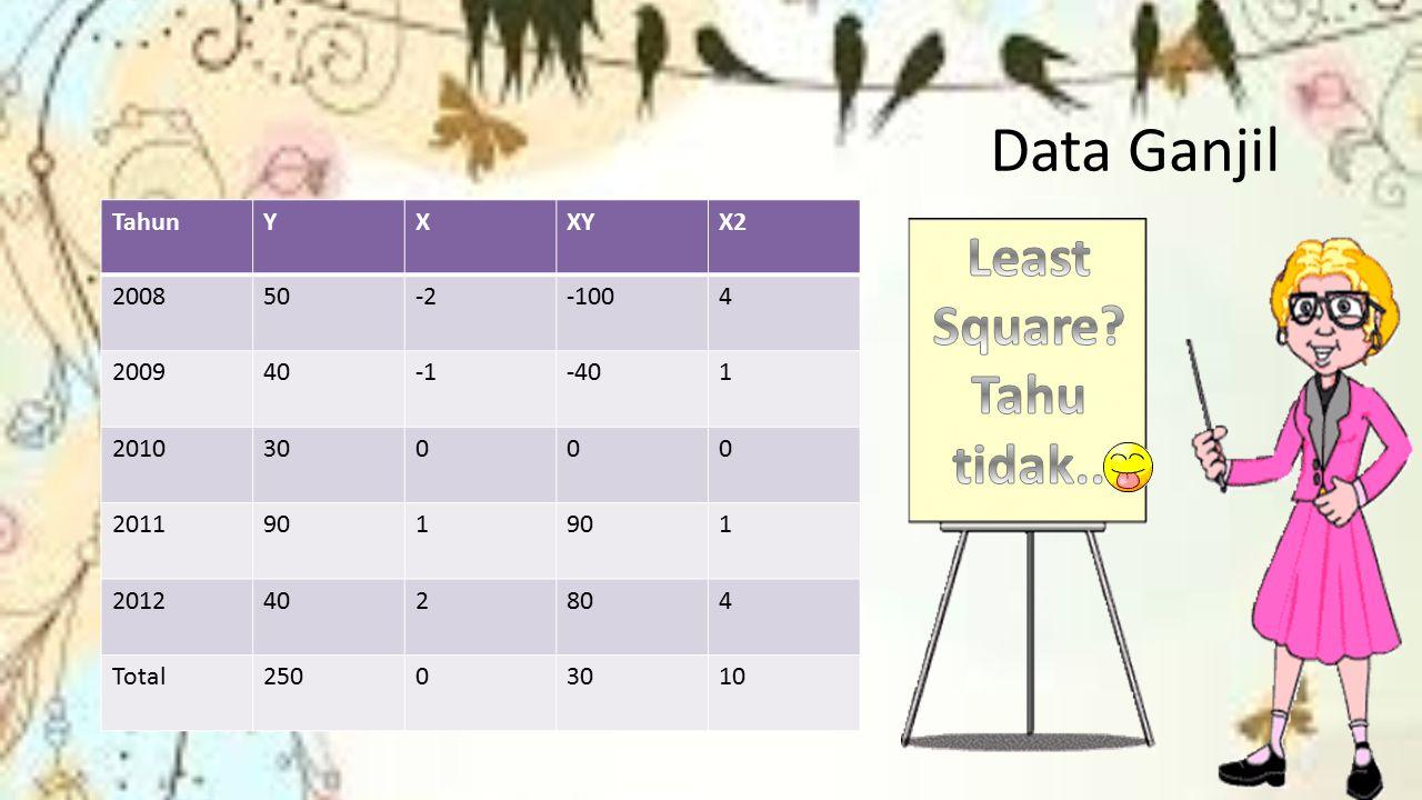 Data Ganjil TahunYXXYX2 200850-2-1004 200940-401 201030000 2011901 1 2012402804 Total25003010