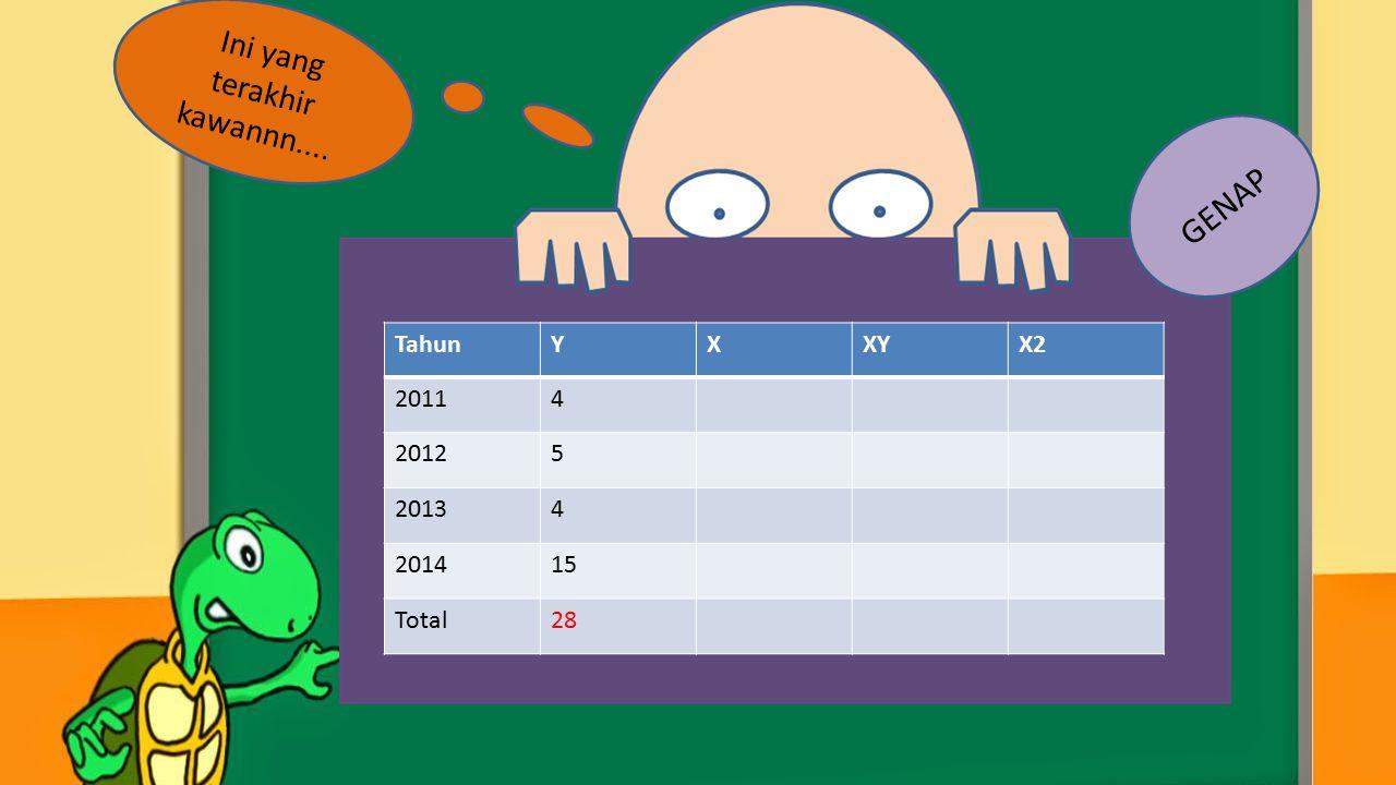 TahunYXXYX2 20114 20125 20134 201415 Total28 Ini yang terakhir kawannn.... GENAP