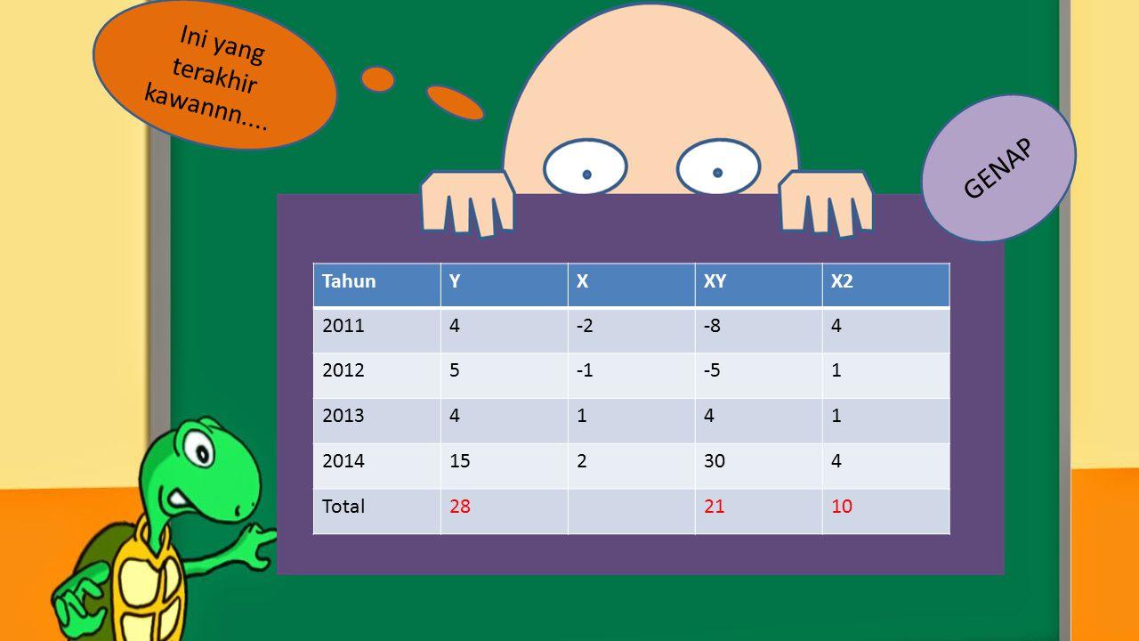 TahunYXXYX2 20114-2-84 20125-51 20134141 2014152304 Total282110 Ini yang terakhir kawannn.... GENAP