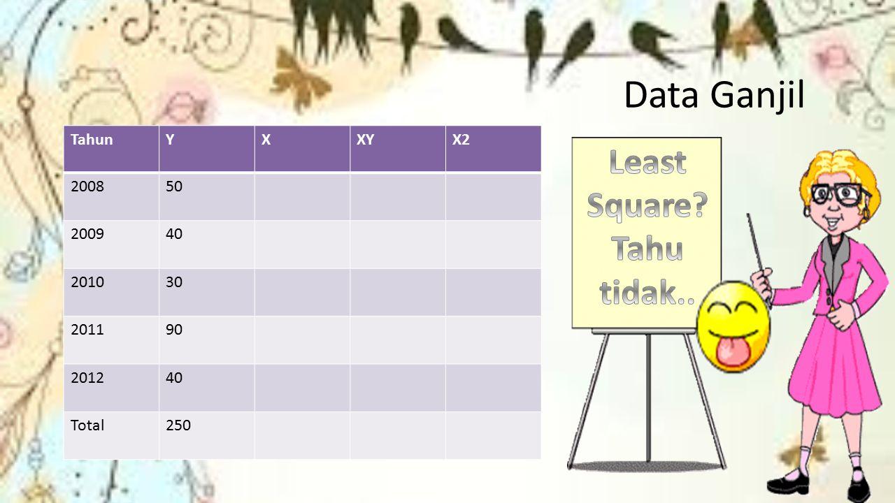 Data Ganjil TahunYXXYX2 200850 200940 201030 201190 201240 Total250