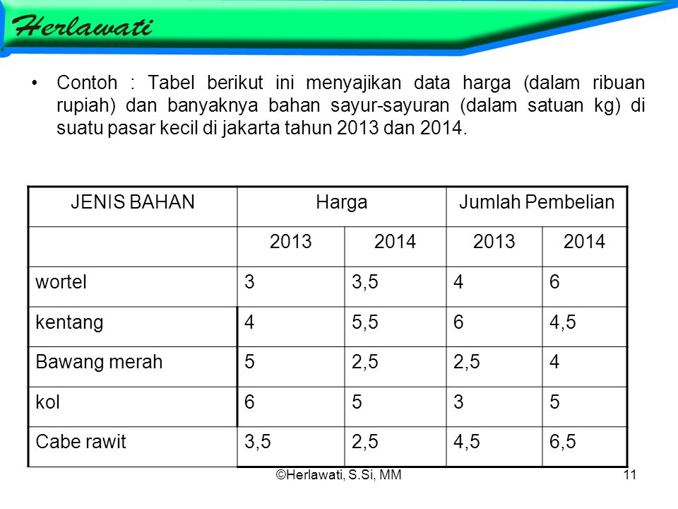 ©Herlawati, S.Si, MM11 Contoh : Tabel berikut ini menyajikan data harga (dalam ribuan rupiah) dan banyaknya bahan sayur-sayuran (dalam satuan kg) di suatu pasar kecil di jakarta tahun 2013 dan 2014.