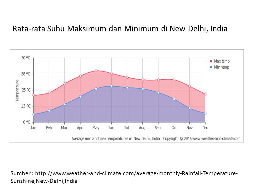 Rata-rata Suhu Maksimum dan Minimum di New Delhi, India Sumber : http://www.weather-and-climate.com/average-monthly-Rainfall-Temperature- Sunshine,New