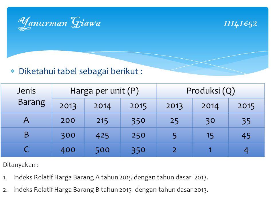 Yanurman Giawa 11141652  Diketahui tabel sebagai berikut : Jenis Barang Harga per unit (P)Produksi (Q) 201320142015201320142015 A20021535035025253035 B30042525051545 C400500350214 Ditanyakan : 1.Indeks Relatif Harga Barang A tahun 2015 dengan tahun dasar 2013.