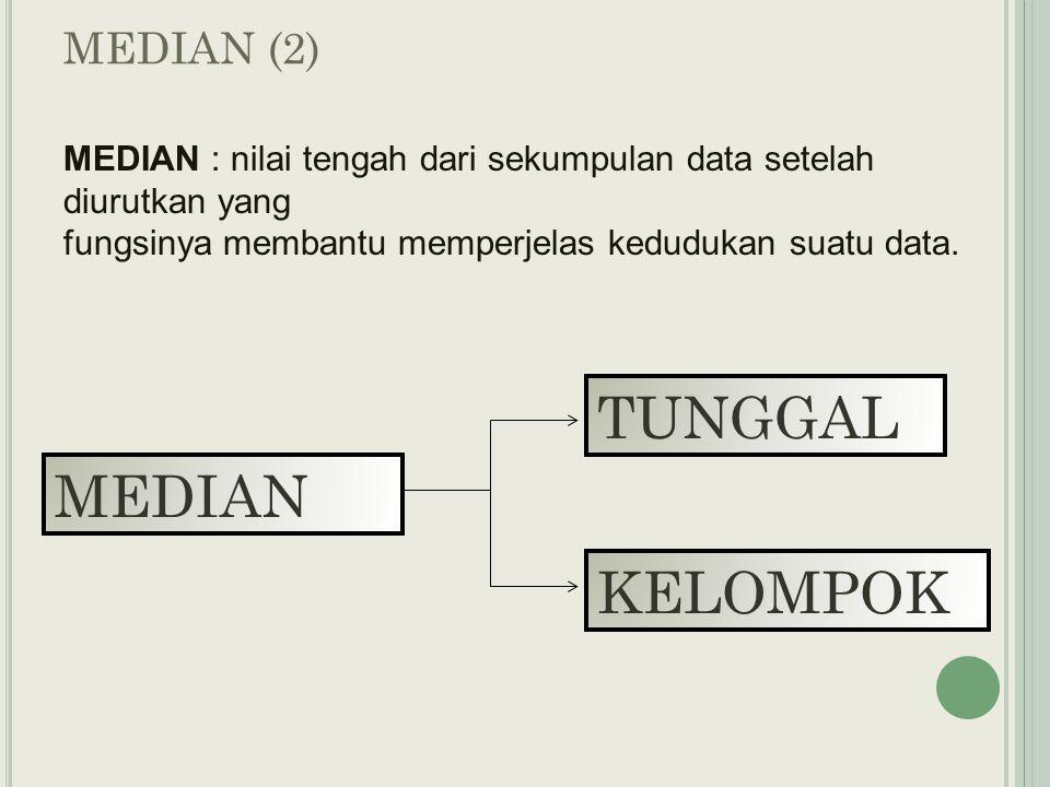 MEDIAN (2) MEDIAN : nilai tengah dari sekumpulan data setelah diurutkan yang fungsinya membantu memperjelas kedudukan suatu data.