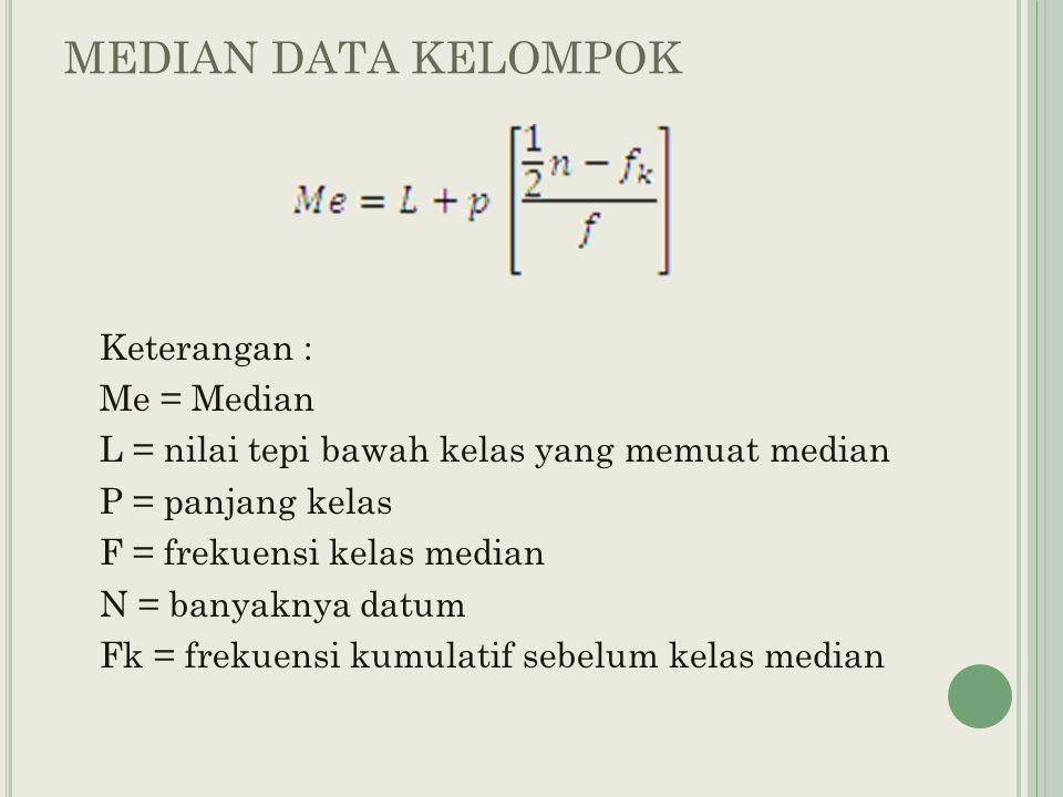 MEDIAN DATA KELOMPOK Keterangan : Me = Median L = nilai tepi bawah kelas yang memuat median P = panjang kelas F = frekuensi kelas median N = banyaknya datum Fk = frekuensi kumulatif sebelum kelas median