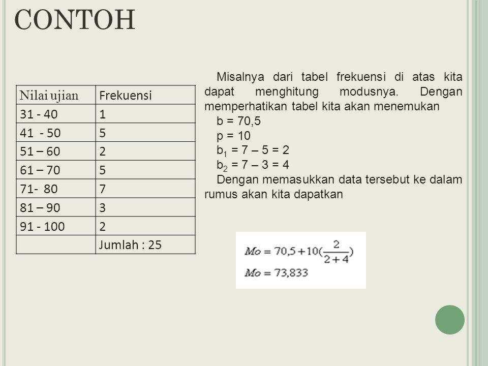 Nilai ujian Frekuensi 31 - 401 41 - 505 51 – 602 61 – 705 71- 807 81 – 903 91 - 1002 Jumlah : 25 Misalnya dari tabel frekuensi di atas kita dapat menghitung modusnya.