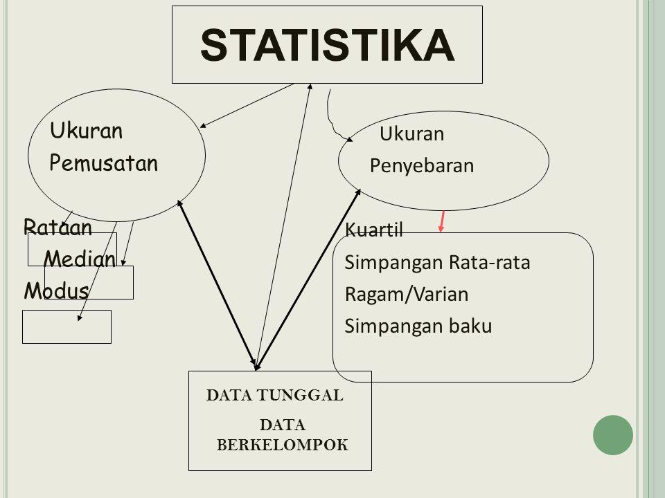 Tentukan median dari data pada tabel berikut ini: Jawab : Letak median : ½ x n = ½ x 80 = 40 Data ke 40 terletak pada interval 45-49 L= 44,5 P = 5 F = 17 Fk = 31 N = 80 IntervalFrekuensi 30-348 35-3910 40-4413 45-4917 50-5414 55-5911 60-647 Jumlah80