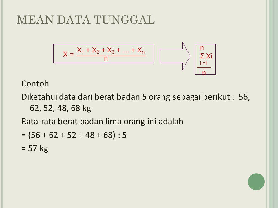 MEAN DARI DATA DISTRIBUSI FREKUENSI X 1 f 1 + X 2 f 2 + X 3 f 3 + … + X k f k f 1 + f 2 + f 3 + … + f k X = k Σ X i f i i =1 k Σ f i i =1 Bila terdapat sekumpulan bilangan di mana masing-masing bilangannya memiliki frekuensi,maka rata-rata hitung menjadi : x706385 F352 Bilangan (X i )Frekuensi (f i )X i f i 703210 635315 852170 Jumlah10695 Maka :X = 695 10 = 69.5