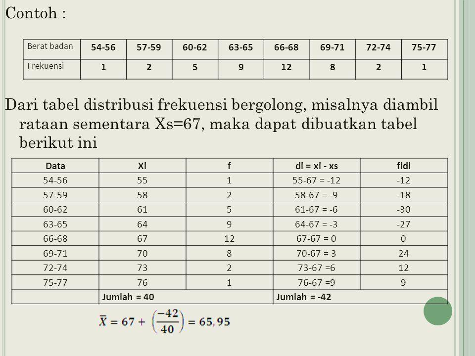 Contoh : Dari tabel distribusi frekuensi bergolong, misalnya diambil rataan sementara Xs=67, maka dapat dibuatkan tabel berikut ini Berat badan 54-5657-5960-6263-6566-6869-7172-7475-77 Frekuensi 125912821 DataXifdi = xi - xsfidi 54-5655155-67 = -12-12 57-5958258-67 = -9-18 60-6261561-67 = -6-30 63-6564964-67 = -3-27 66-68671267-67 = 00 69-7170870-67 = 324 72-7473273-67 =612 75-7776176-67 =99 Jumlah = 40Jumlah = -42