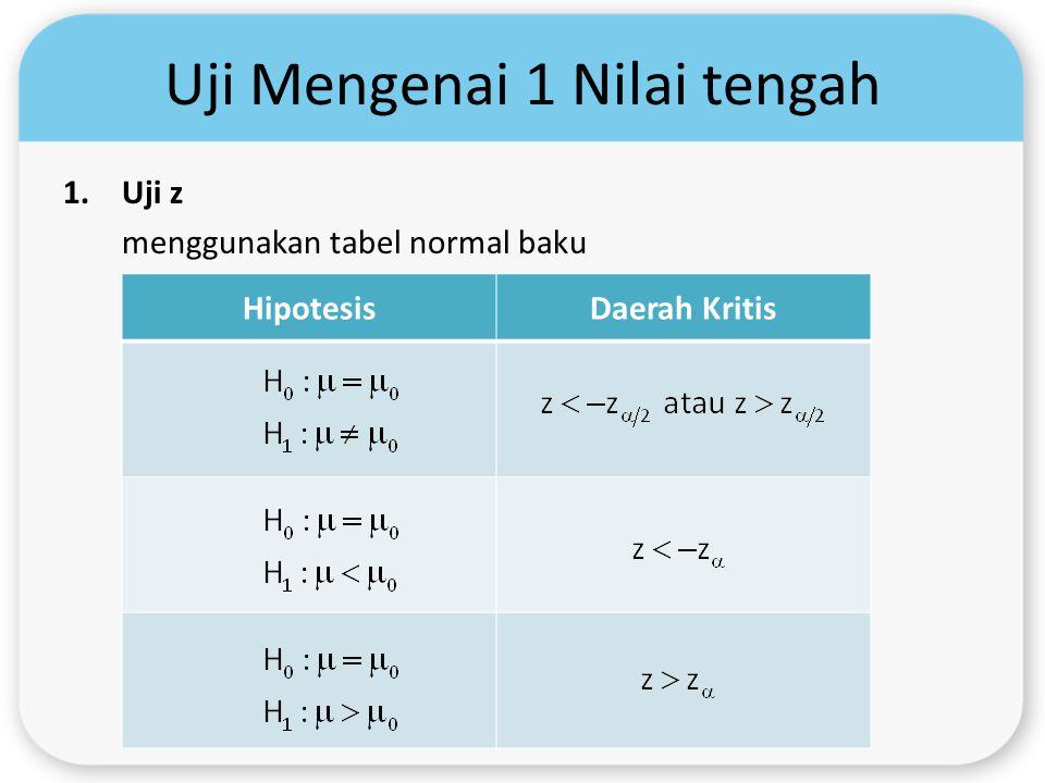 Uji Mengenai 1 Nilai tengah 1.Uji z menggunakan tabel normal baku HipotesisDaerah Kritis