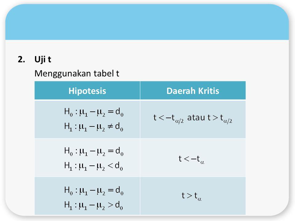 2.Uji t Menggunakan tabel t HipotesisDaerah Kritis
