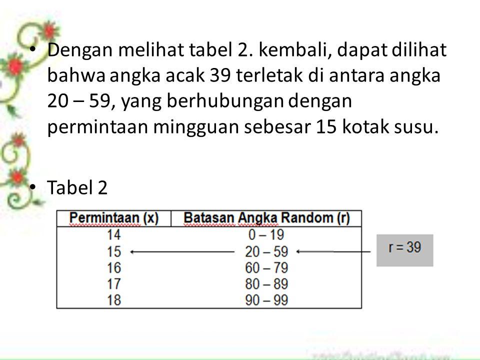Dengan melihat tabel 2. kembali, dapat dilihat bahwa angka acak 39 terletak di antara angka 20 – 59, yang berhubungan dengan permintaan mingguan sebes