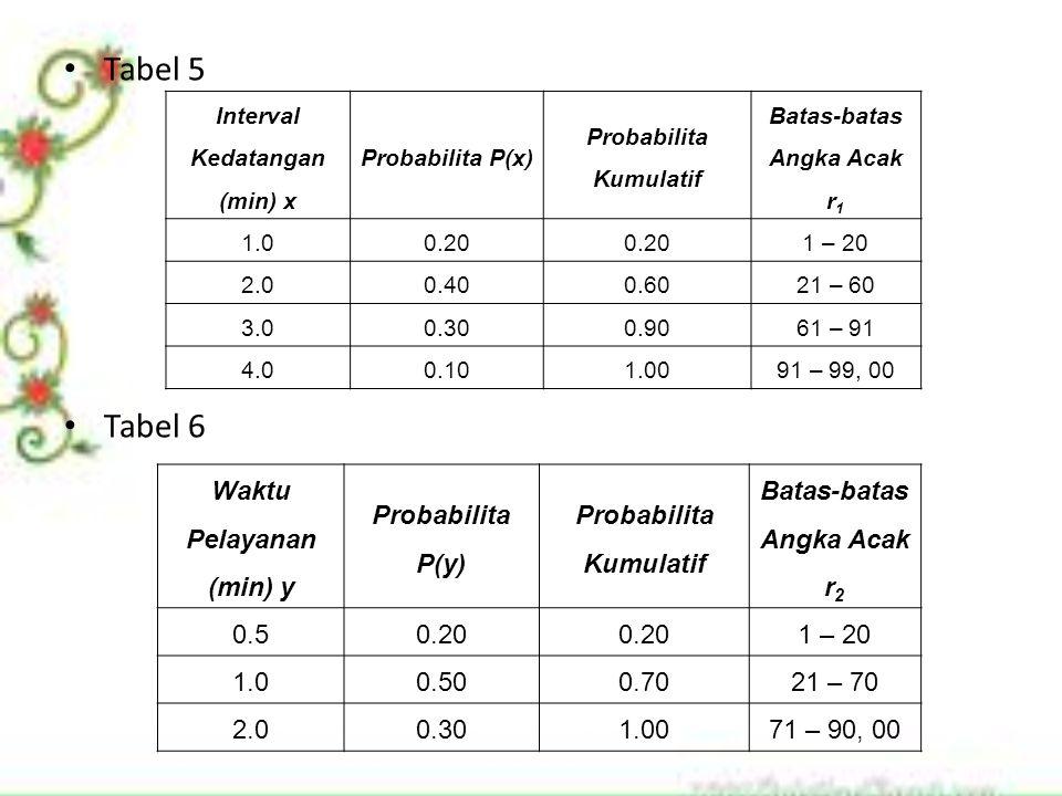 Tabel 5 Tabel 6 Interval Kedatangan (min) x Probabilita P(x) Probabilita Kumulatif Batas-batas Angka Acak r 1 1.00.20 1 – 20 2.00.400.6021 – 60 3.00.300.9061 – 91 4.00.101.0091 – 99, 00 Waktu Pelayanan (min) y Probabilita P(y) Probabilita Kumulatif Batas-batas Angka Acak r 2 0.50.20 1 – 20 1.00.500.7021 – 70 2.00.301.0071 – 90, 00