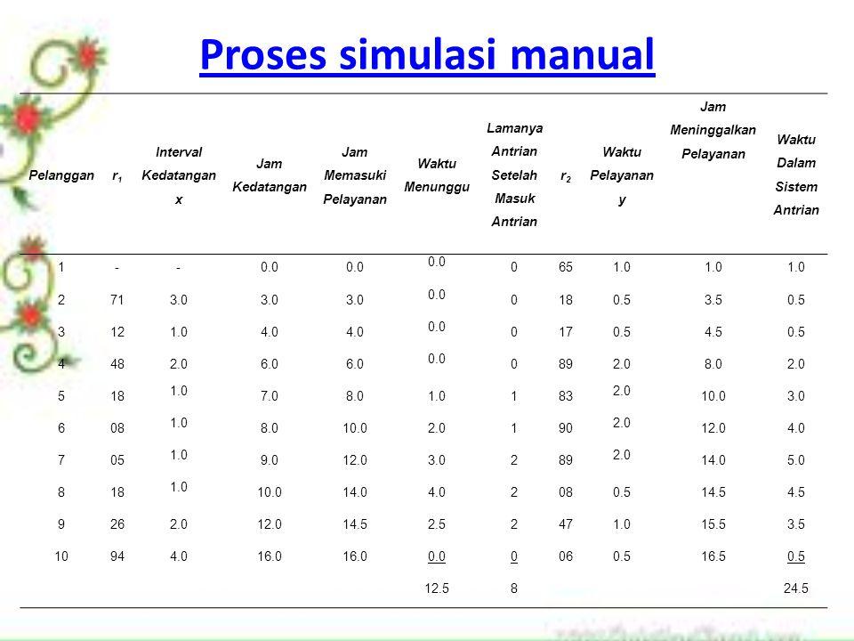 Proses simulasi manual Pelangganr1r1 Interval Kedatangan x Jam Kedatangan Jam Memasuki Pelayanan Waktu Menunggu Lamanya Antrian Setelah Masuk Antrian r2r2 Waktu Pelayanan y Jam Meninggalkan Pelayanan Waktu Dalam Sistem Antrian 1--0.0 0651.0 2713.0 0.0 0180.53.50.5 3121.04.0 0.0 0170.54.50.5 4482.06.0 0.0 0892.08.02.0 518 1.0 7.08.01.0183 2.0 10.03.0 608 1.0 8.010.02.0190 2.0 12.04.0 705 1.0 9.012.03.0289 2.0 14.05.0 818 1.0 10.014.04.02080.514.54.5 9262.012.014.52.52471.015.53.5 10944.016.0 0.00060.516.50.5 12.5824.5