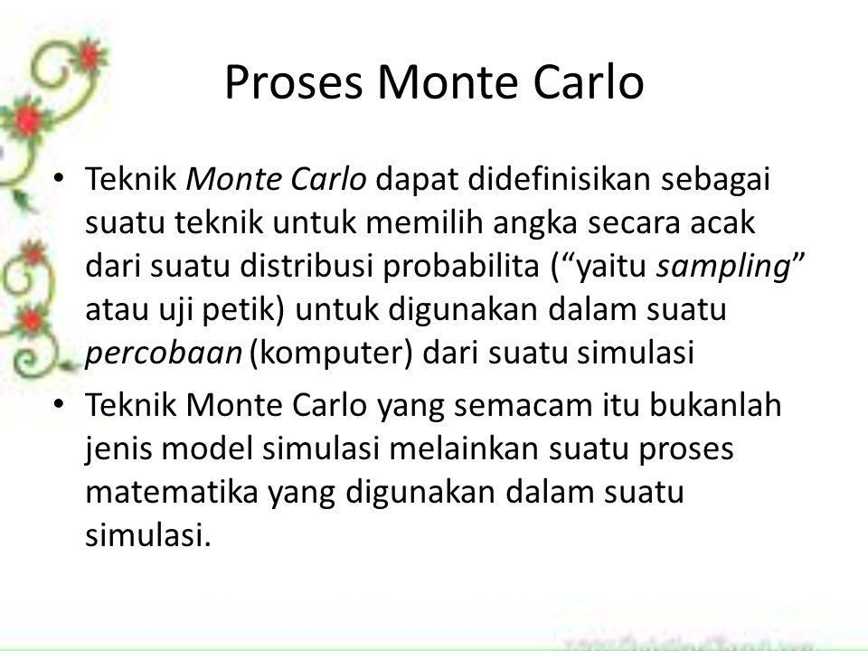 Proses Monte Carlo Teknik Monte Carlo dapat didefinisikan sebagai suatu teknik untuk memilih angka secara acak dari suatu distribusi probabilita ( yaitu sampling atau uji petik) untuk digunakan dalam suatu percobaan (komputer) dari suatu simulasi Teknik Monte Carlo yang semacam itu bukanlah jenis model simulasi melainkan suatu proses matematika yang digunakan dalam suatu simulasi.