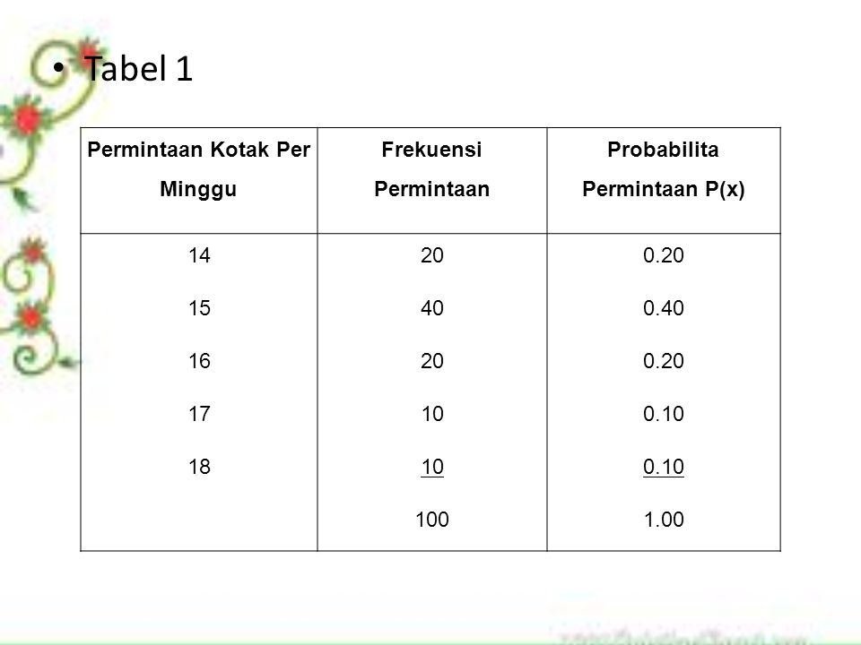 Tabel 1 Permintaan Kotak Per Minggu Frekuensi Permintaan Probabilita Permintaan P(x) 14200.20 15400.40 16200.20 17100.10 18100.10 1001.00