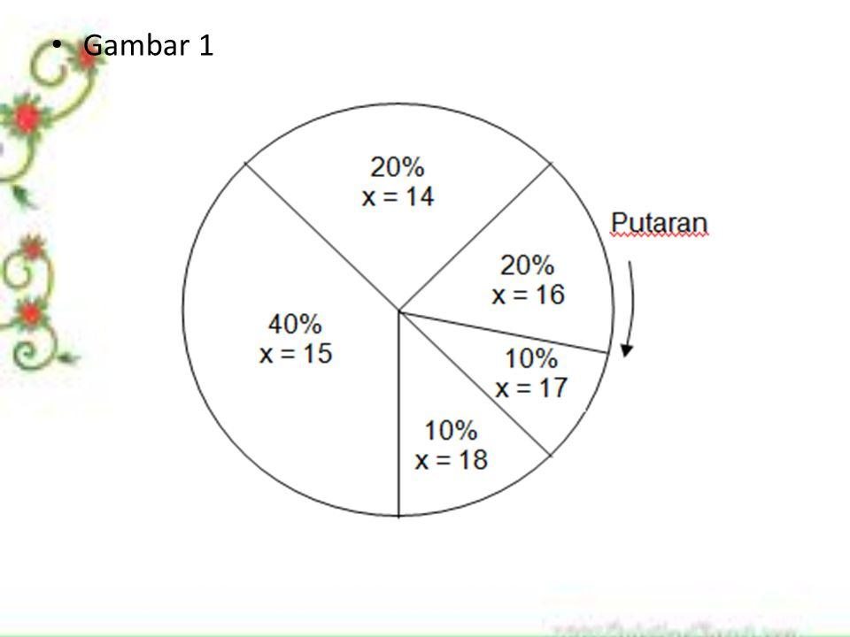 Karena area permukaan roda roullete dibagi menjadi bagian yang memuat nilai probabilita permintaan setiap minggu, roda tersebut mencerminkan distribusi probabilita permintaan jika nilai permintaan terjadi secara acak.