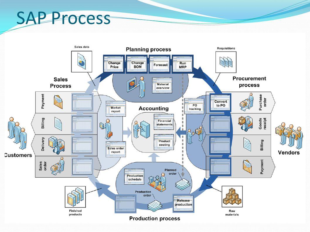 Sales and Distribution (SD) Module SD mencatat sales dan membuat isian Account Receivable (AR), yang mengindikasikan seorang customer berhutang untuk barang yang diterima oleh customer.