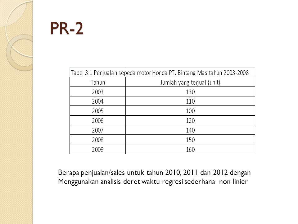 PR-2 Berapa penjualan/sales untuk tahun 2010, 2011 dan 2012 dengan Menggunakan analisis deret waktu regresi sederhana non linier