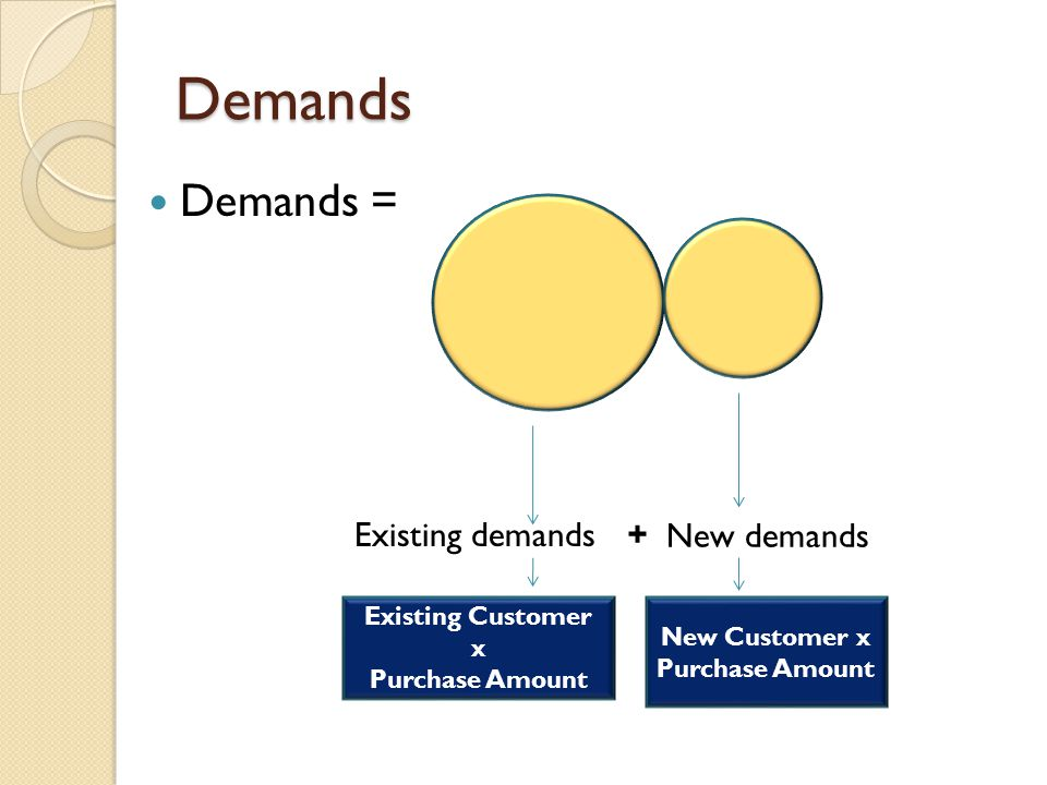 Demands Demands = Existing demands New demands + Existing Customer x Purchase Amount New Customer x Purchase Amount