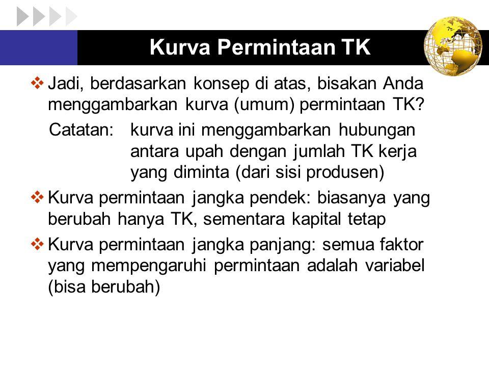 Kurva Permintaan TK  Jadi, berdasarkan konsep di atas, bisakan Anda menggambarkan kurva (umum) permintaan TK? Catatan: kurva ini menggambarkan hubung
