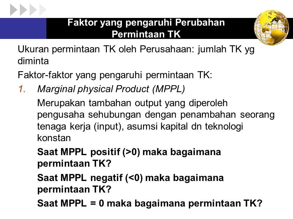 Faktor yang pengaruhi Perubahan Permintaan TK 2.