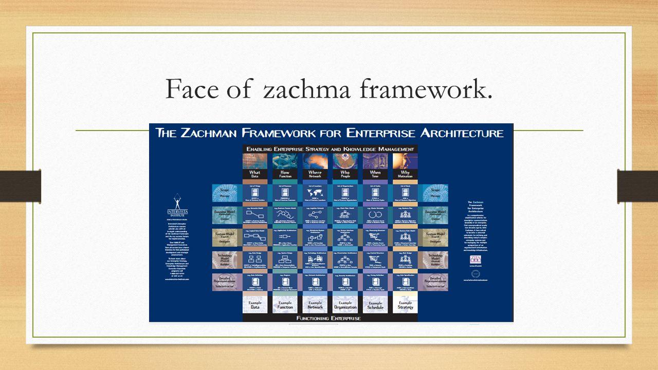 Face of zachma framework.