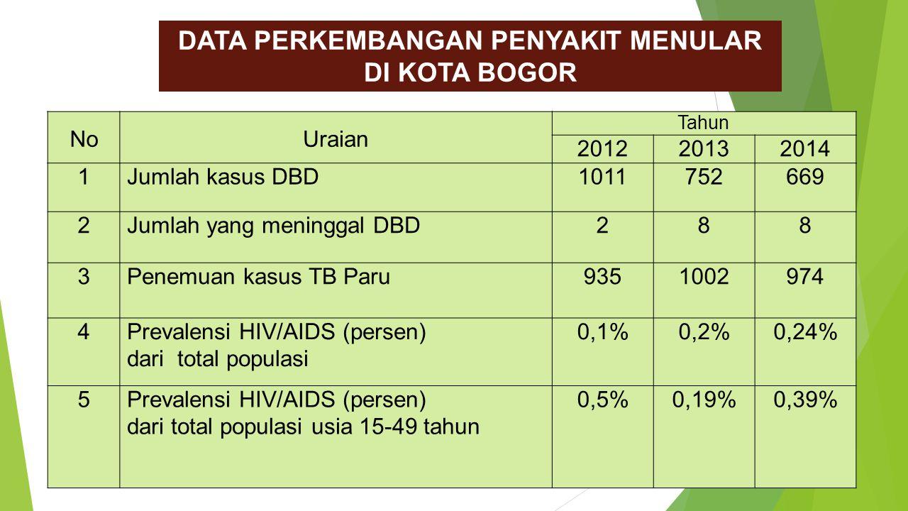 NoUraian Tahun 201220132014 1 Jumlah kasus DBD1011752669 2 Jumlah yang meninggal DBD288 3 Penemuan kasus TB Paru 9351002974 4 Prevalensi HIV/AIDS (persen) dari total populasi 0,1%0,2%0,24% 5 Prevalensi HIV/AIDS (persen) dari total populasi usia 15-49 tahun 0,5%0,19%0,39% DATA PERKEMBANGAN PENYAKIT MENULAR DI KOTA BOGOR