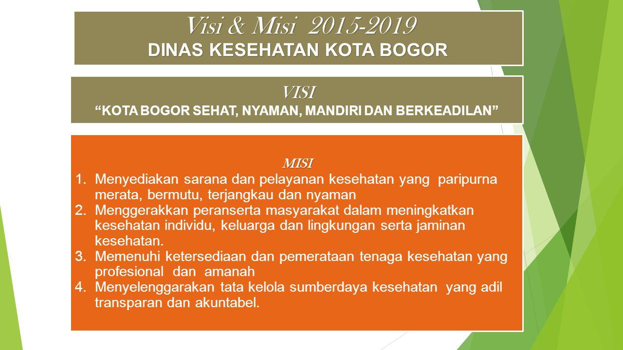 Visi & Misi 2015-2019 DINAS KESEHATAN KOTA BOGOR MISI 1.
