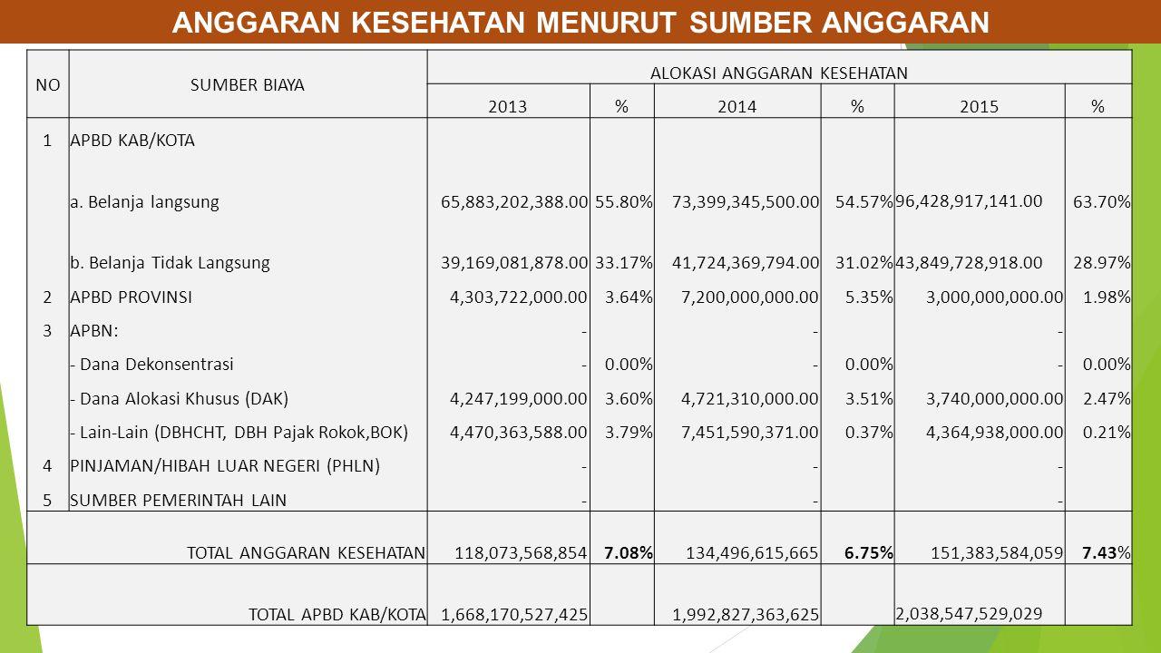 NOSUMBER BIAYA ALOKASI ANGGARAN KESEHATAN 2013%2014%2015% 1APBD KAB/KOTA a.