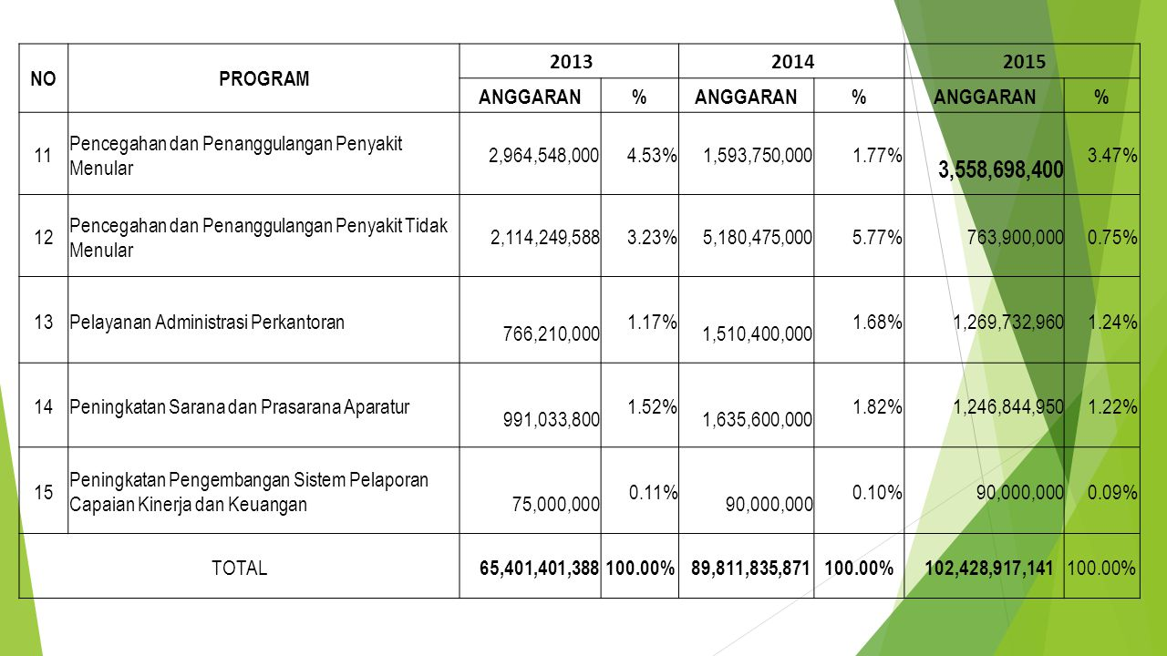 NOPROGRAM 2013 2014 2015 ANGGARAN% % % 11 Pencegahan dan Penanggulangan Penyakit Menular 2,964,548,0004.53% 1,593,750,0001.77% 3,558,698,400 3.47% 12 Pencegahan dan Penanggulangan Penyakit Tidak Menular 2,114,249,5883.23% 5,180,475,0005.77% 763,900,0000.75% 13Pelayanan Administrasi Perkantoran 766,210,000 1.17% 1,510,400,000 1.68% 1,269,732,9601.24% 14Peningkatan Sarana dan Prasarana Aparatur 991,033,800 1.52% 1,635,600,000 1.82% 1,246,844,9501.22% 15 Peningkatan Pengembangan Sistem Pelaporan Capaian Kinerja dan Keuangan 75,000,000 0.11% 90,000,000 0.10% 90,000,0000.09% TOTAL 65,401,401,388100.00% 89,811,835,871 100.00% 102,428,917,141 100.00%