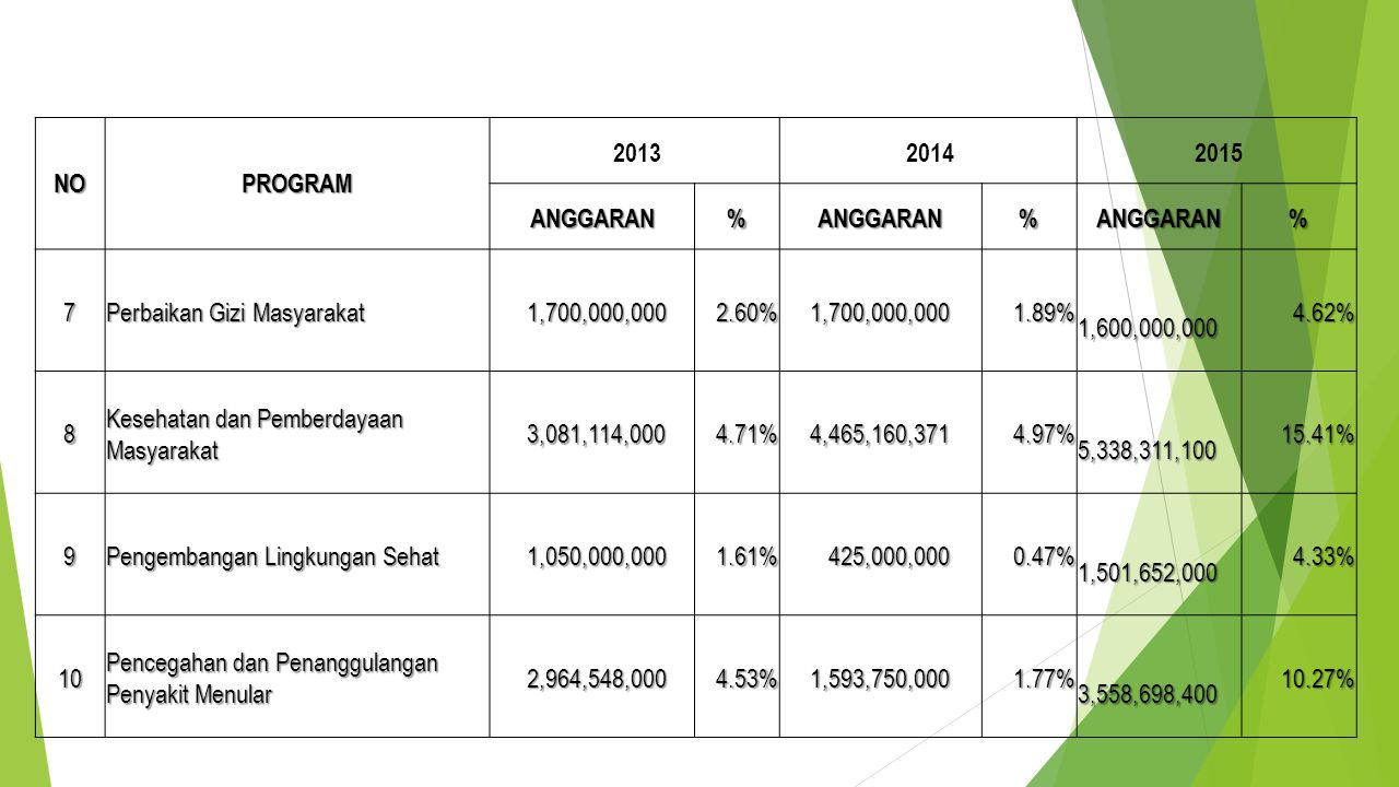NOPROGRAM 2013 2014 2015 ANGGARAN%ANGGARAN%ANGGARAN% 7 Perbaikan Gizi Masyarakat 1,700,000,000 1,700,000,0002.60% 1.89% 1,600,000,000 1,600,000,0004.62% 8 Kesehatan dan Pemberdayaan Masyarakat 3,081,114,000 3,081,114,0004.71% 4,465,160,371 4,465,160,3714.97% 5,338,311,100 5,338,311,10015.41% 9 Pengembangan Lingkungan Sehat 1,050,000,000 1,050,000,0001.61% 425,000,000 425,000,0000.47% 1,501,652,000 1,501,652,0004.33% 10 Pencegahan dan Penanggulangan Penyakit Menular 2,964,548,000 2,964,548,0004.53% 1,593,750,000 1,593,750,0001.77% 3,558,698,400 3,558,698,40010.27%