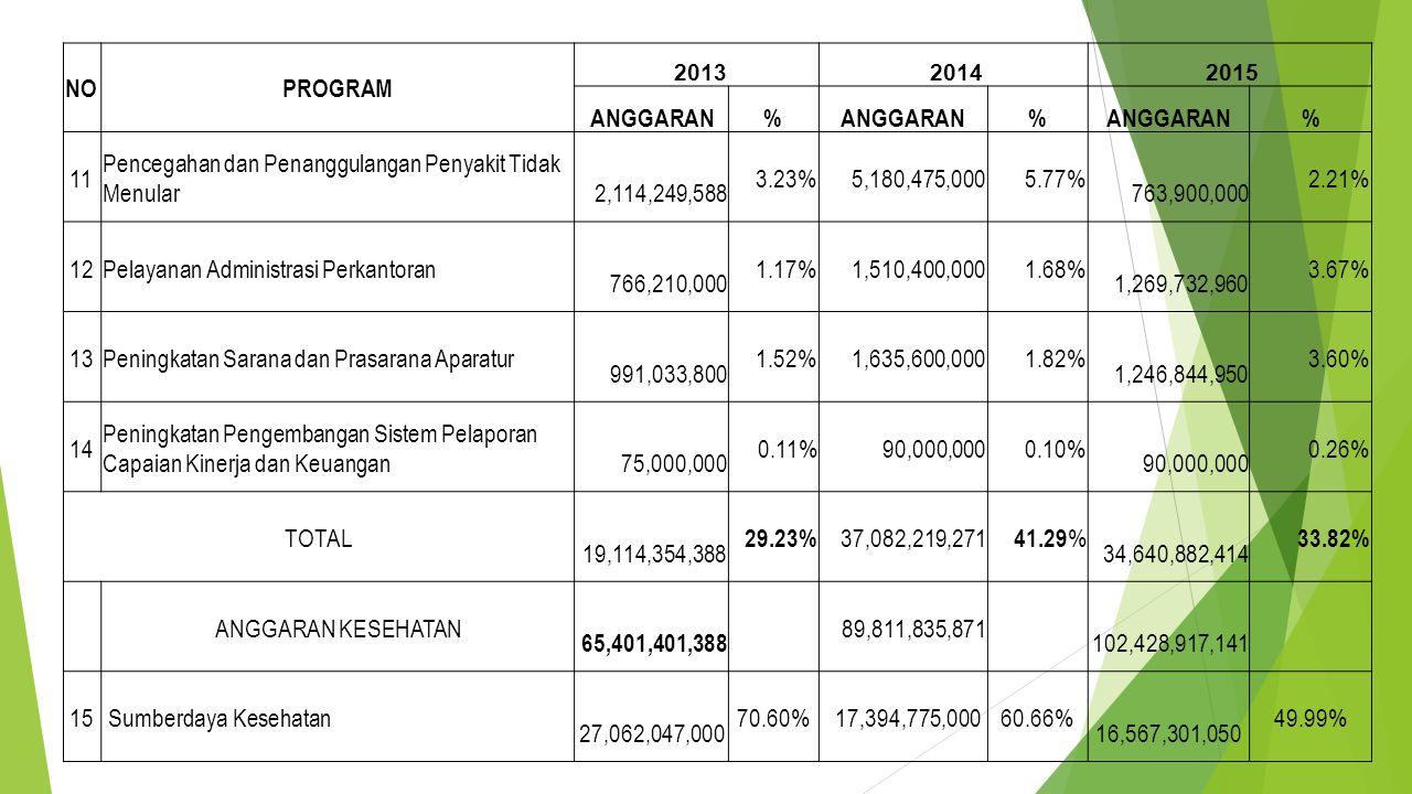 NOPROGRAM 2013 2014 2015 ANGGARAN% % % 11 Pencegahan dan Penanggulangan Penyakit Tidak Menular 2,114,249,588 3.23% 5,180,475,0005.77% 763,900,000 2.21% 12Pelayanan Administrasi Perkantoran 766,210,000 1.17% 1,510,400,0001.68% 1,269,732,960 3.67% 13Peningkatan Sarana dan Prasarana Aparatur 991,033,800 1.52% 1,635,600,0001.82% 1,246,844,950 3.60% 14 Peningkatan Pengembangan Sistem Pelaporan Capaian Kinerja dan Keuangan 75,000,000 0.11% 90,000,0000.10% 90,000,000 0.26% TOTAL 19,114,354,388 29.23% 37,082,219,271 41.29 % 34,640,882,414 33.82% ANGGARAN KESEHATAN 65,401,401,388 89,811,835,871 102,428,917,141 15 Sumberdaya Kesehatan 27,062,047,000 70.60% 17,394,775,00060.66% 16,567,301,050 49.99%