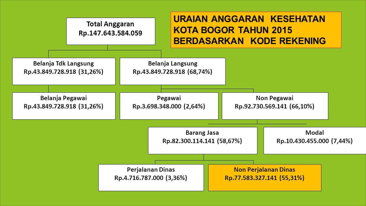 Total Anggaran Rp.147.643.584.059 Belanja Tdk Langsung Rp.43.849.728.918 (31,26%) Belanja Pegawai Rp.43.849.728.918 (31,26%) Belanja Langsung Rp.43.849.728.918 (68,74%) Pegawai Rp.3.698.348.000 (2,64%) Non Pegawai Rp.92.730.569.141 (66,10%) Barang Jasa Rp.82.300.114.141 (58,67%) Modal Rp.10.430.455.000 (7,44%) Non Perjalanan Dinas Rp.77.583.327.141 (55,31%) Perjalanan Dinas Rp.4.716.787.000 (3,36%) URAIAN ANGGARAN KESEHATAN KOTA BOGOR TAHUN 2015 BERDASARKAN KODE REKENING