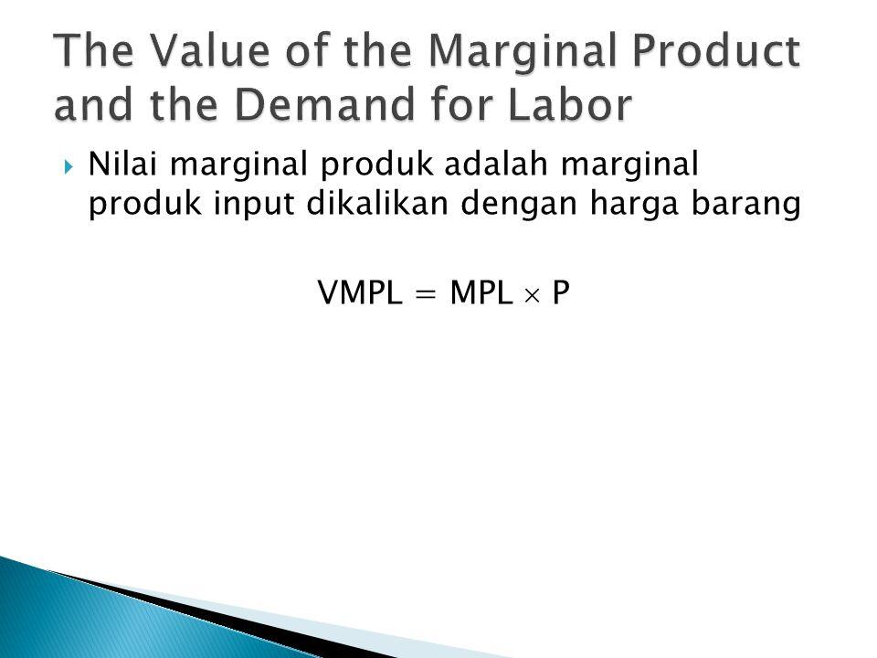  Nilai marginal produk adalah marginal produk input dikalikan dengan harga barang VMPL = MPL  P