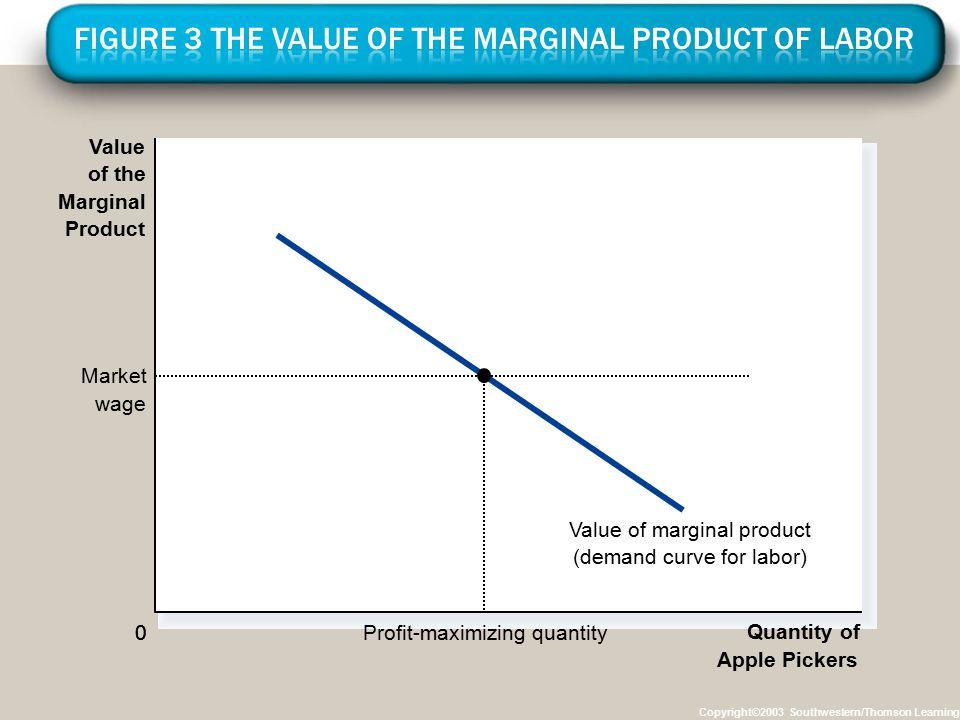 Copyright©2003 Southwestern/Thomson Learning 0 Quantity of Apple Pickers 0 Value of the Marginal Product Value of marginal product (demand curve for labor) Market wage Profit-maximizing quantity