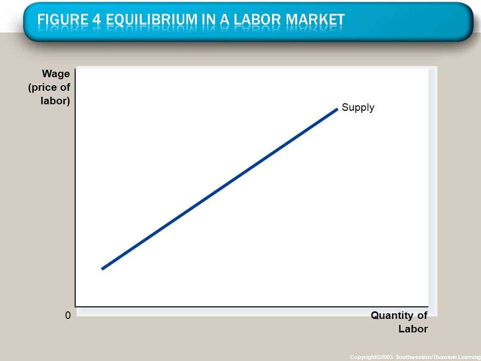 Copyright©2003 Southwestern/Thomson Learning Wage (price of labor) 0 Quantity of Labor Supply