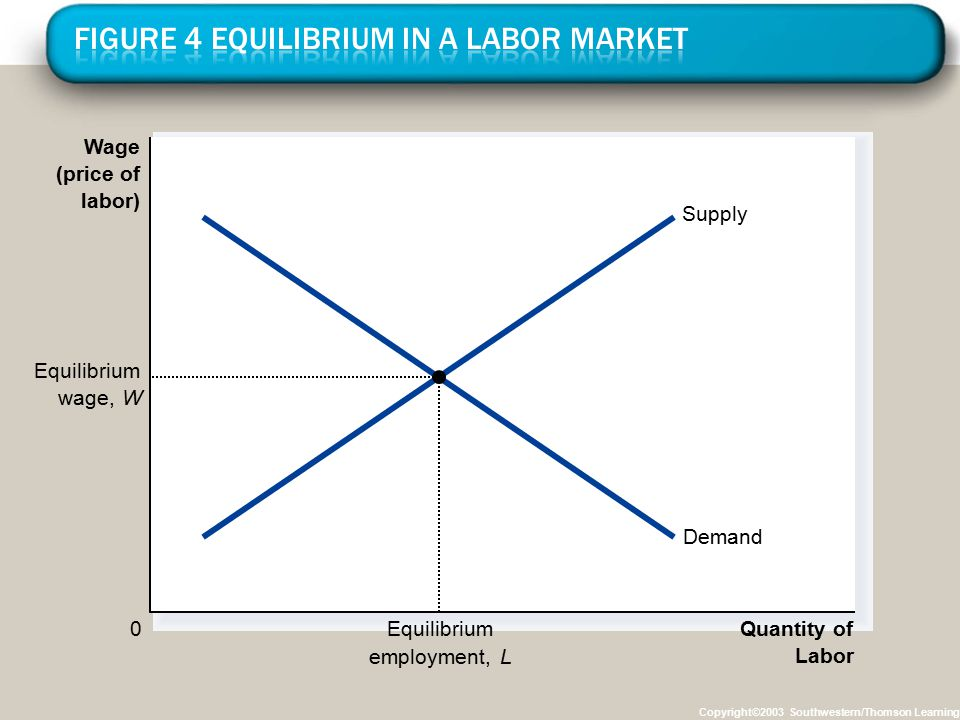 Copyright©2003 Southwestern/Thomson Learning Wage (price of labor) 0 Quantity of Labor Supply Demand Equilibrium wage,W Equilibrium employment,L
