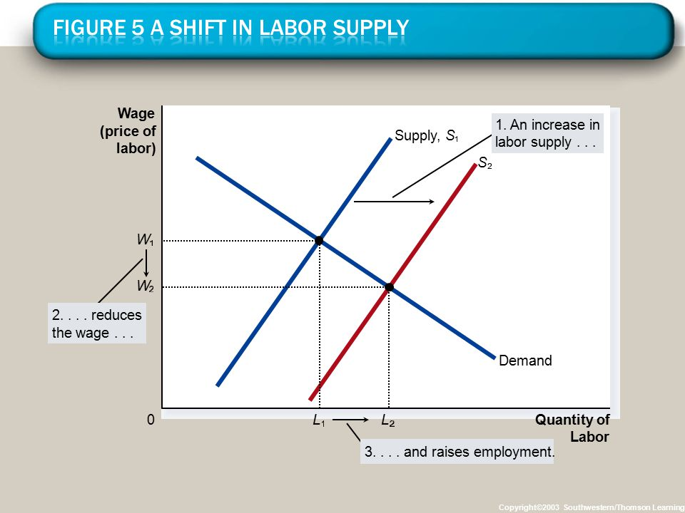 Copyright©2003 Southwestern/Thomson Learning Wage (price of labor) 0 Quantity of Labor Supply,S Demand 2.... reduces the wage... 3.... and raises empl