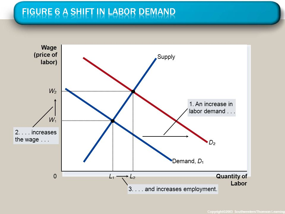 Copyright©2003 Southwestern/Thomson Learning Wage (price of labor) 0 Quantity of Labor Supply Demand,D 2....