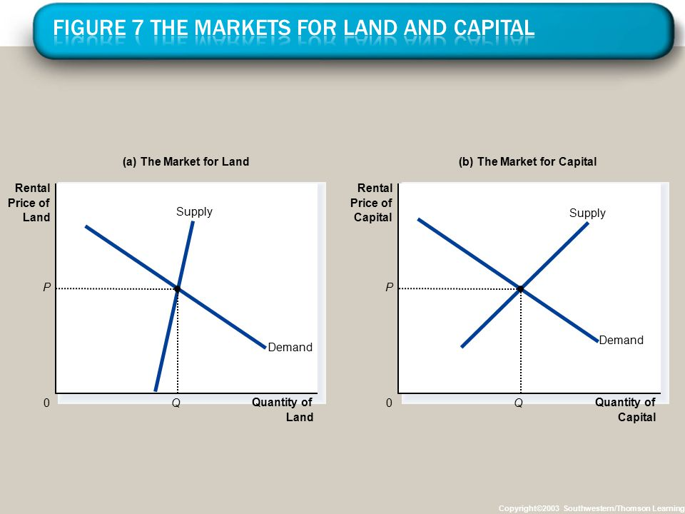 Copyright©2003 Southwestern/Thomson Learning Quantity of Land 0 Rental Price of Land Demand Supply Demand Supply Quantity of Capital 0 Rental Price of