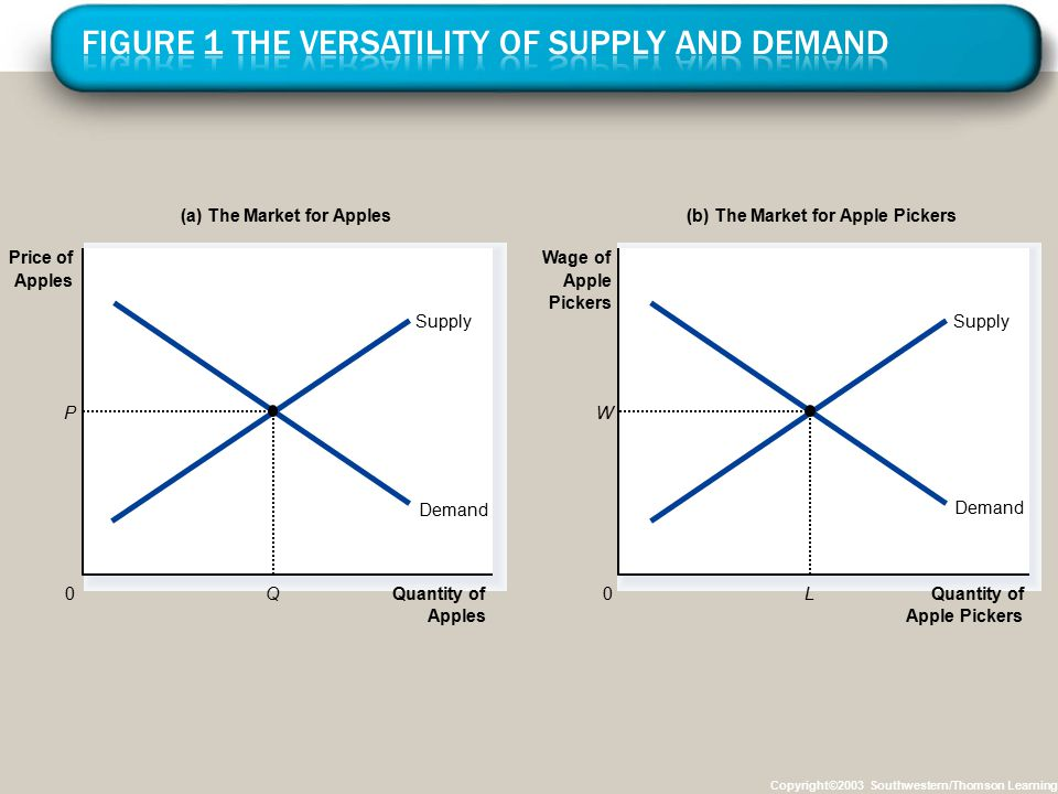 Copyright©2003 Southwestern/Thomson Learning Quantity of Apples 0 Price of Apples Demand Supply Demand Supply Quantity of Apple Pickers 0 Wage of Appl