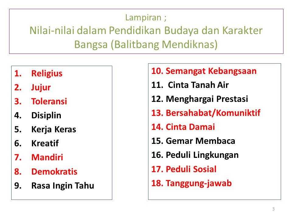 Lampiran ; Nilai-nilai dalam Pendidikan Budaya dan Karakter Bangsa (Balitbang Mendiknas) 1.Religius 2.Jujur 3.Toleransi 4.Disiplin 5.Kerja Keras 6.Kreatif 7.Mandiri 8.Demokratis 9.Rasa Ingin Tahu 10.