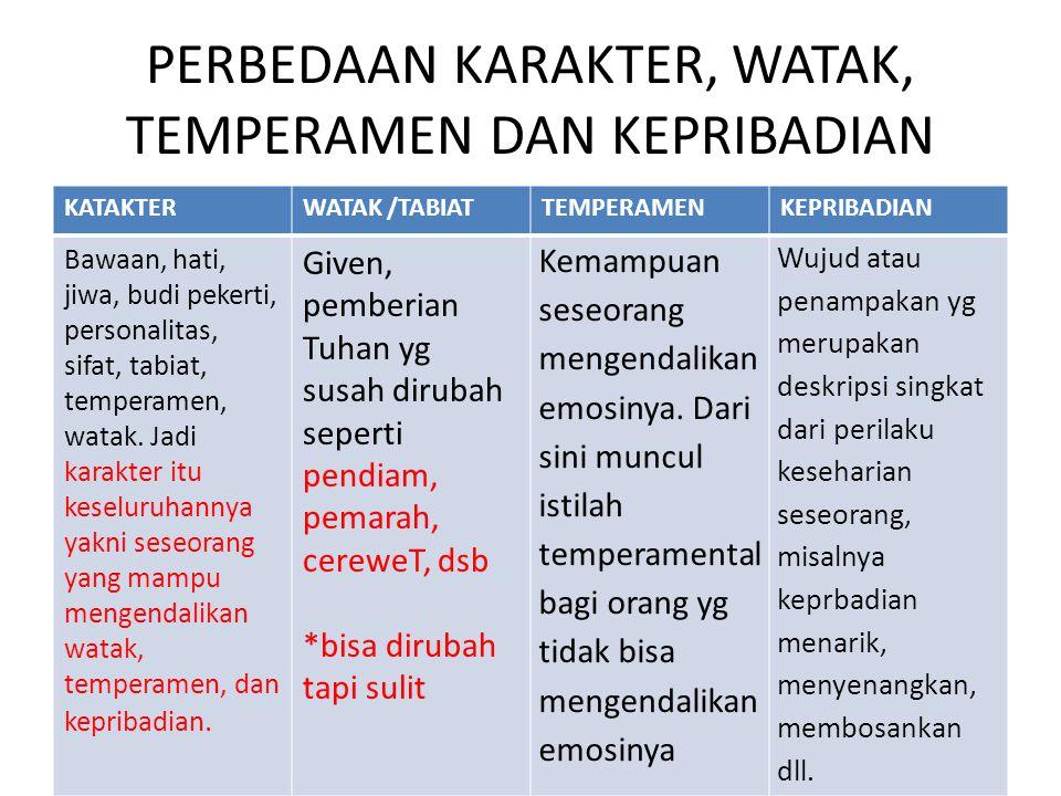 PERBEDAAN KARAKTER, WATAK, TEMPERAMEN DAN KEPRIBADIAN KATAKTERWATAK /TABIATTEMPERAMENKEPRIBADIAN Bawaan, hati, jiwa, budi pekerti, personalitas, sifat, tabiat, temperamen, watak.
