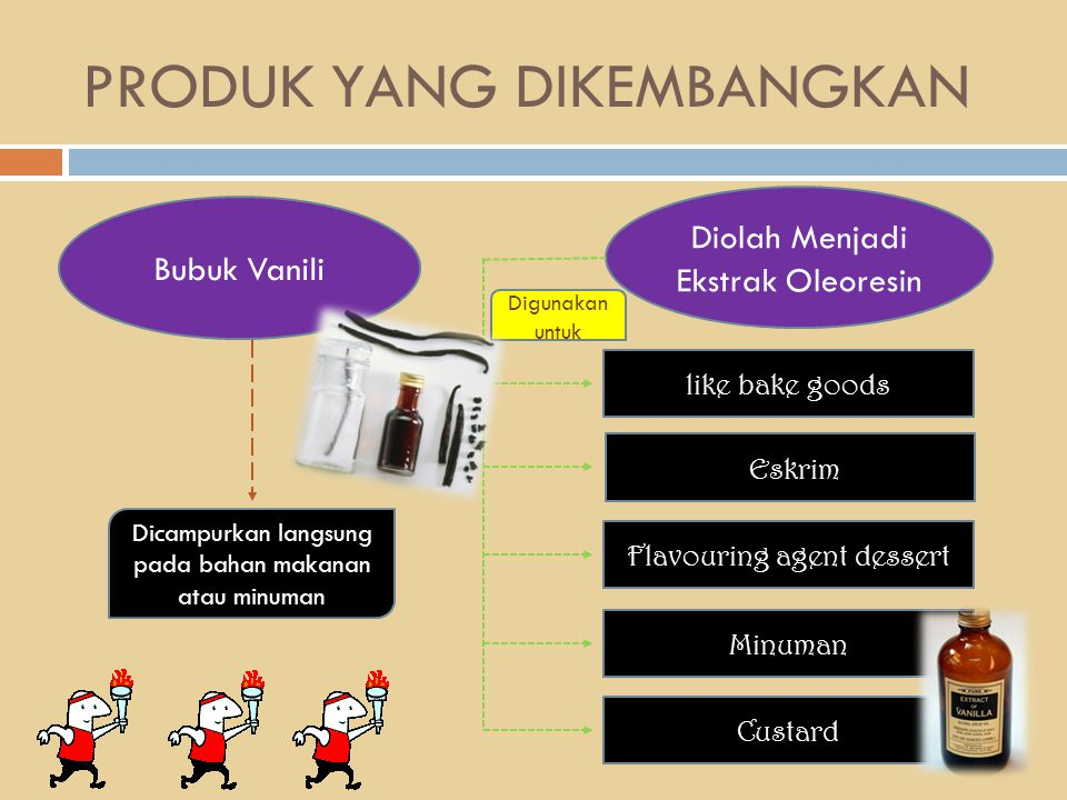 PRODUK YANG DIKEMBANGKAN Bubuk Vanili Diolah Menjadi Ekstrak Oleoresin Eskrim like bake goods Flavouring agent dessert Minuman Custard Digunakan untuk
